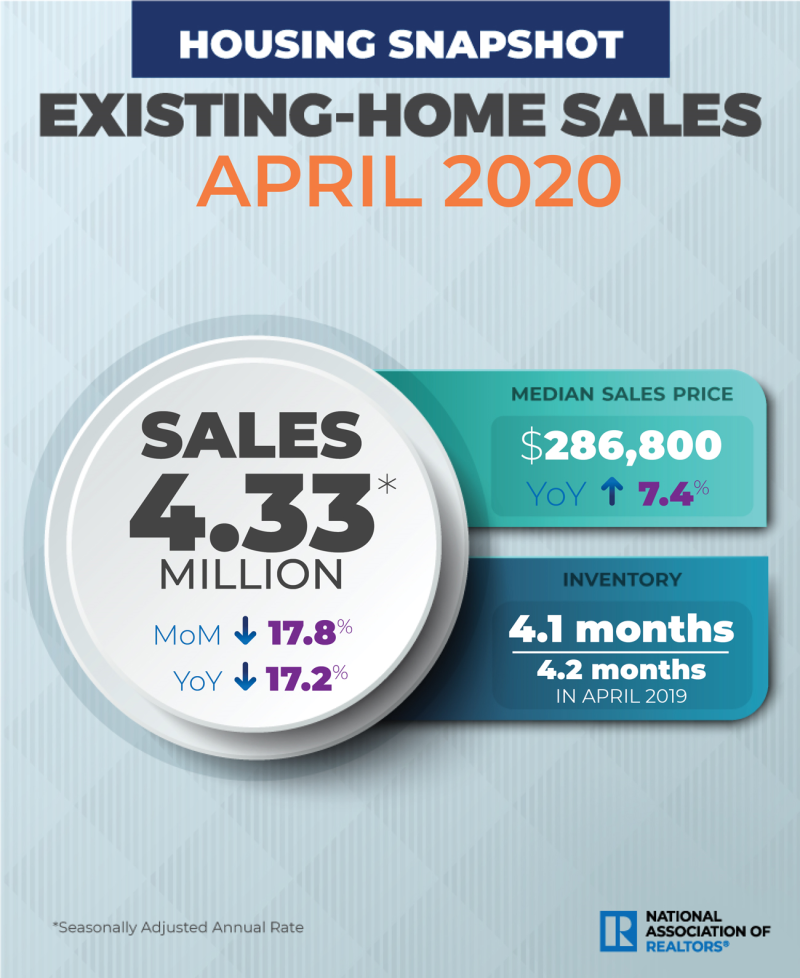 April Existing Home Sales from National Association of Realtors