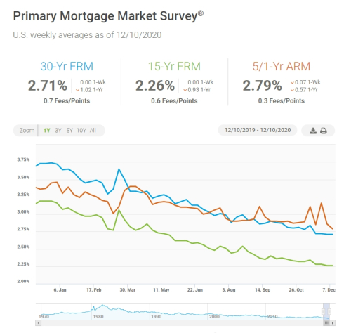 Mortgage Rates 12 10 2020